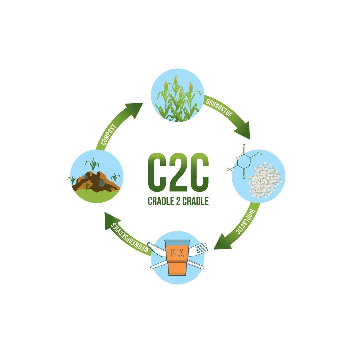 C2C Circle nl