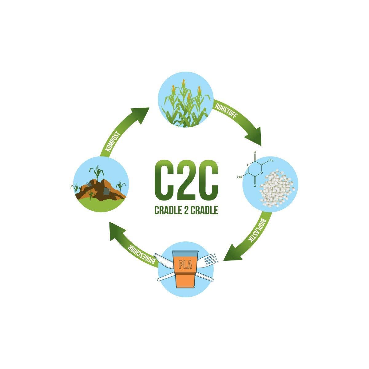 C2C Circle DE