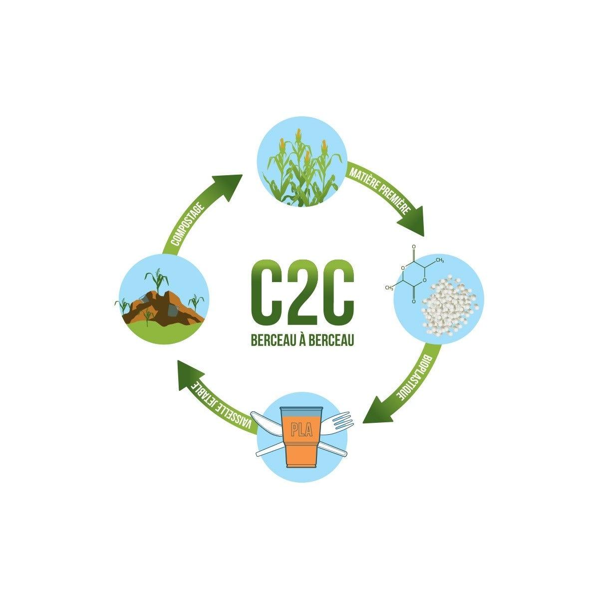 C2C Circle fr