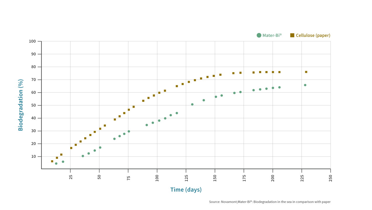 Mater-Bi Marine Degradation Graph EN